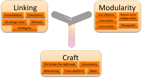 linking-craft-modularity